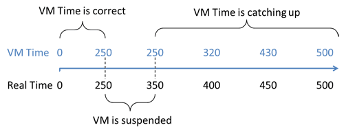 The time as seen by the VM and real time can deviate due to VM suspension and the way systems track time