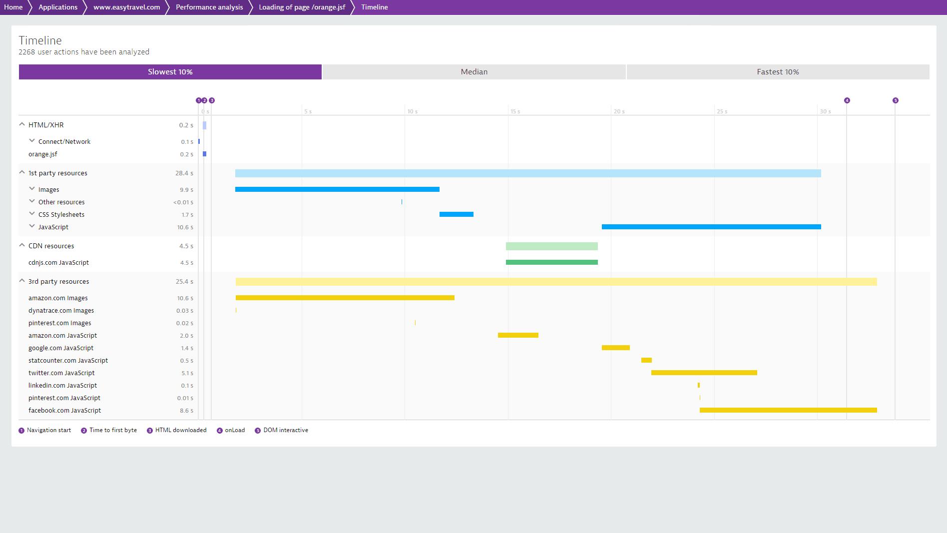 Dynatrace 可测量出您客户浏览器里的响应时间,并将结果细分为 JavaScript 执行时间、网络时间及服务器时间。