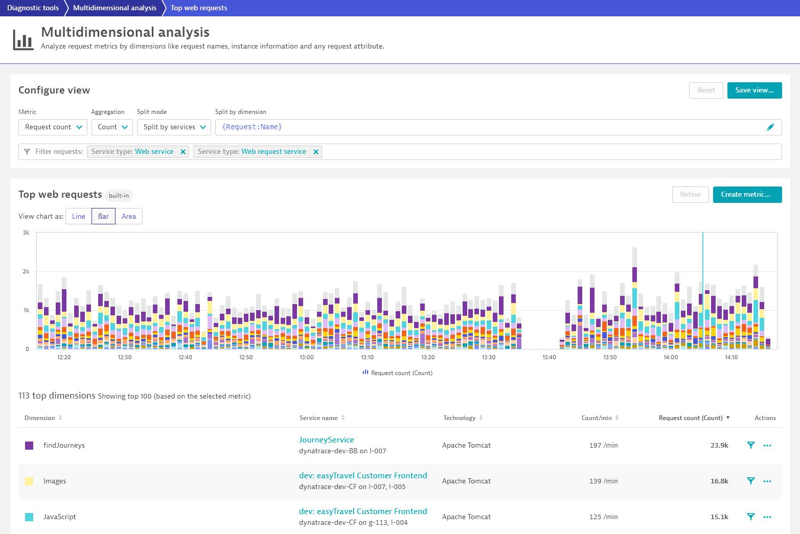 Top web requests