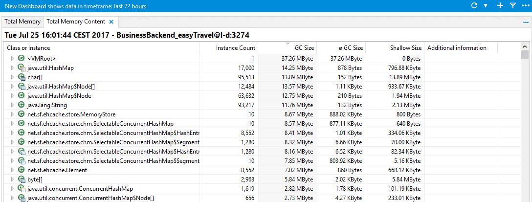 Total Memory Content dashlet