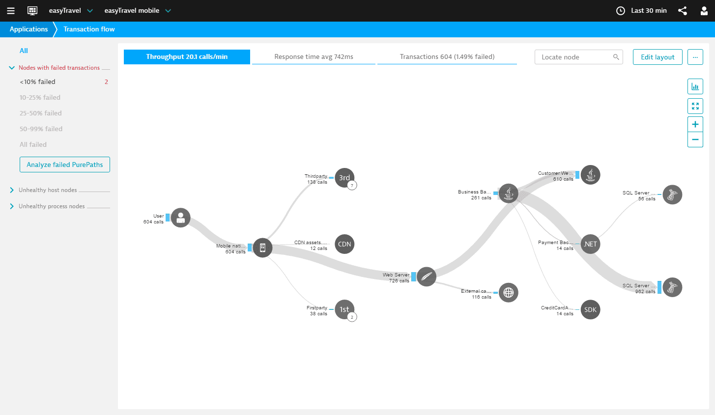 Transaction flow - topology view