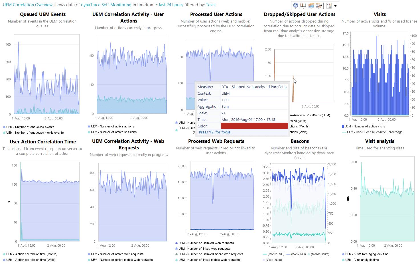 UEM Correlation Overview dashboard   AppMon documentation