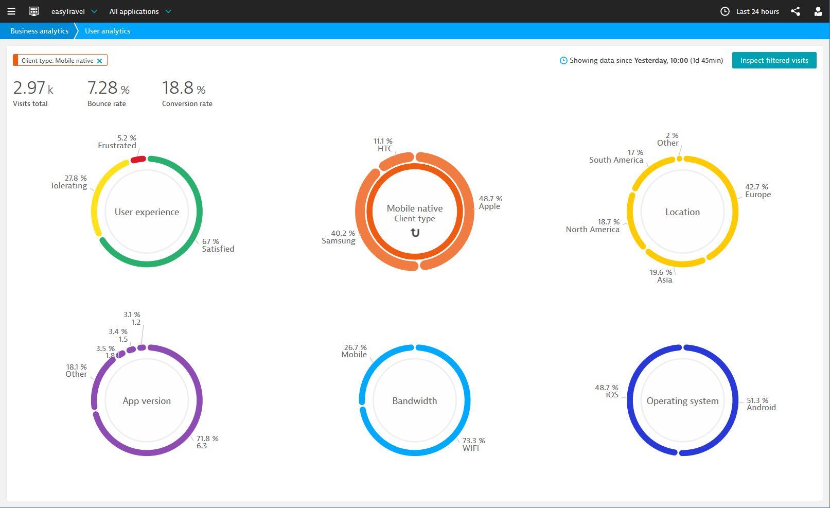 Mobile application monitoring dashboard!