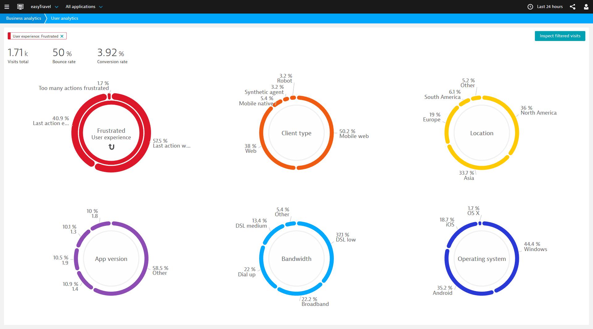 通过 Dynatrace PureLytics 您可以了解感到沮丧的用户所在的地域、使用的设备、运行的应用版本以及其他潜在原因。