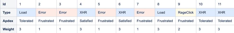 user experience score example