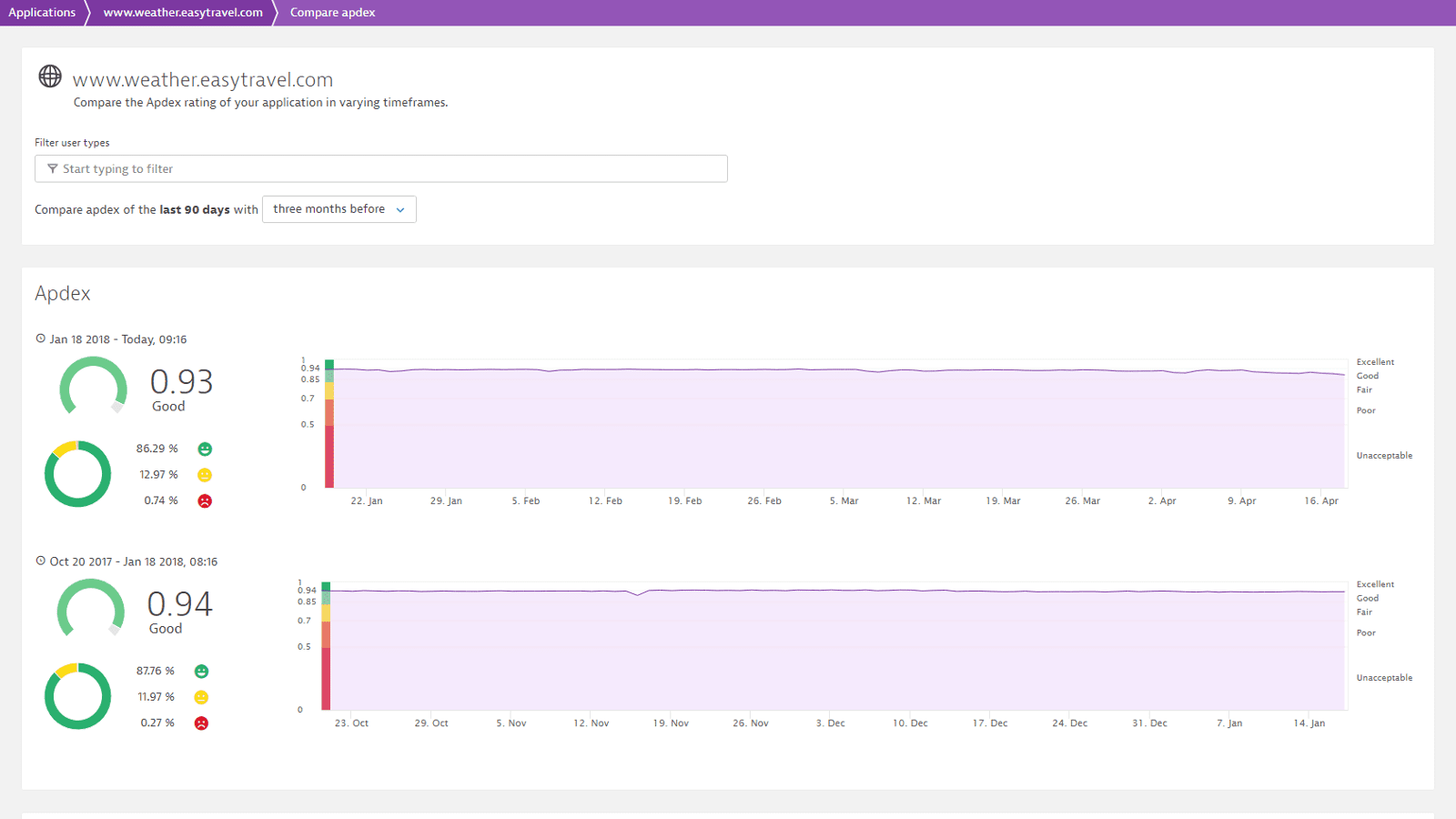 Demandware monitoring screenshot