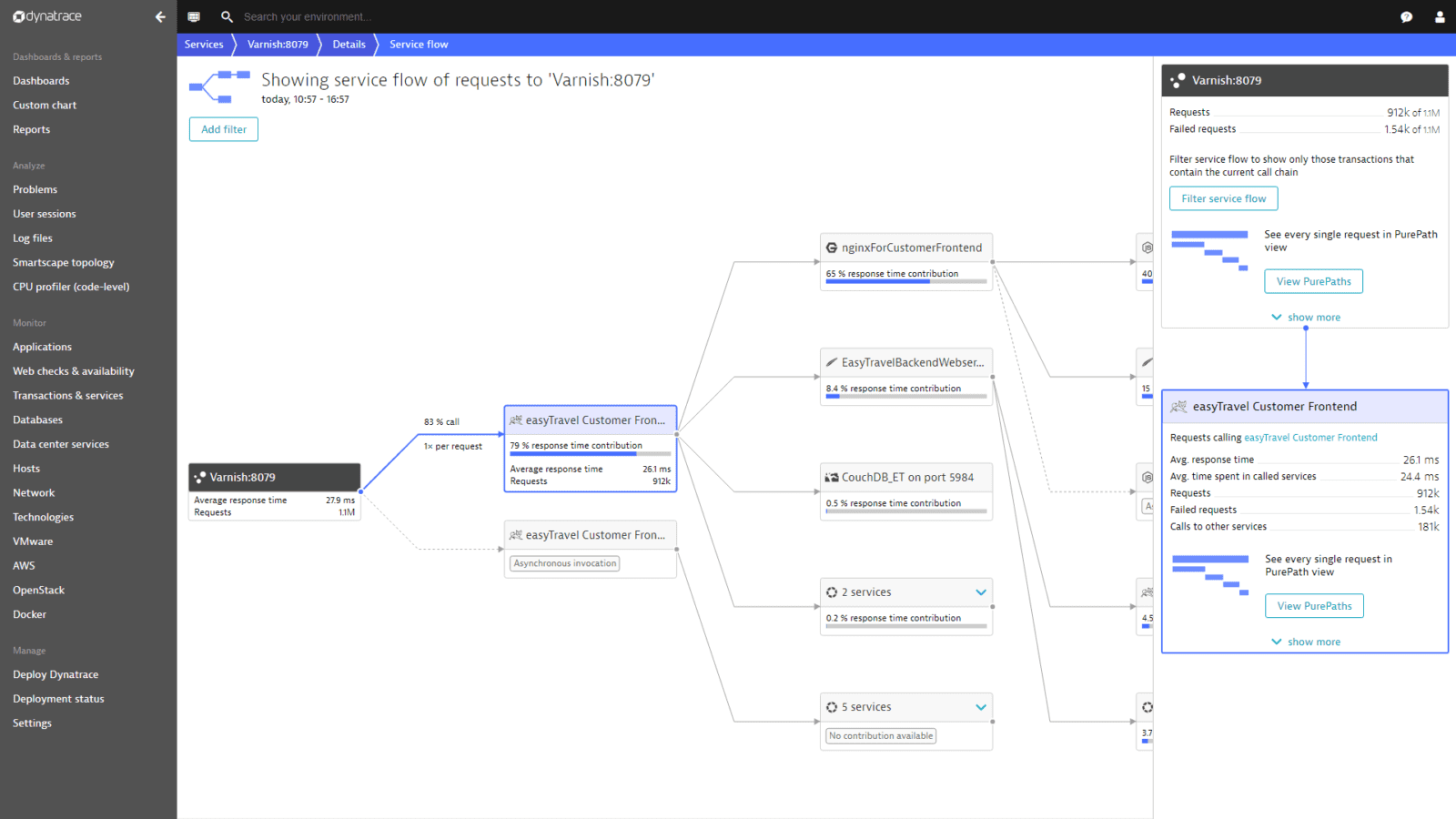 Get service-level insights of requests to Varnish with Service flow.