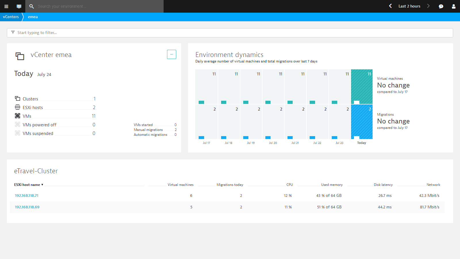 vCenter dashboard
