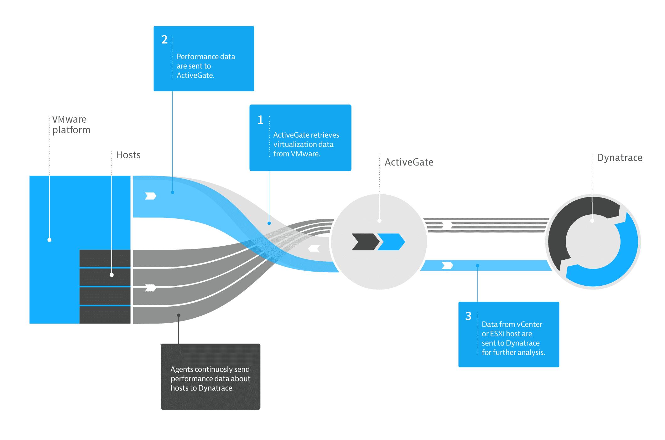 Virtualization data flow diagram