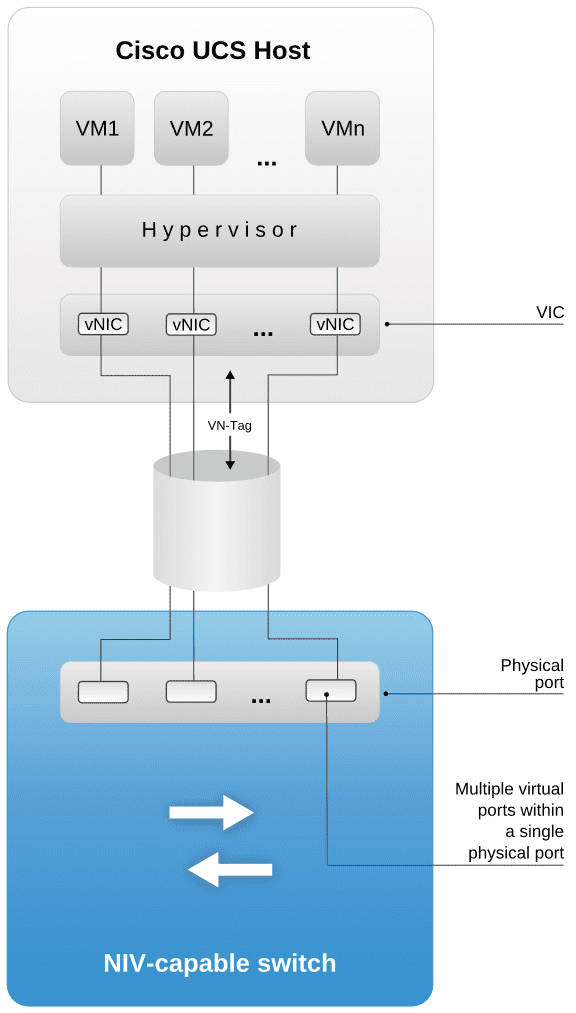 Cisco UCS with VIC connecting directly to a NIV capable switch