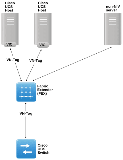 A generalized scenario showing the use of VN-tag
