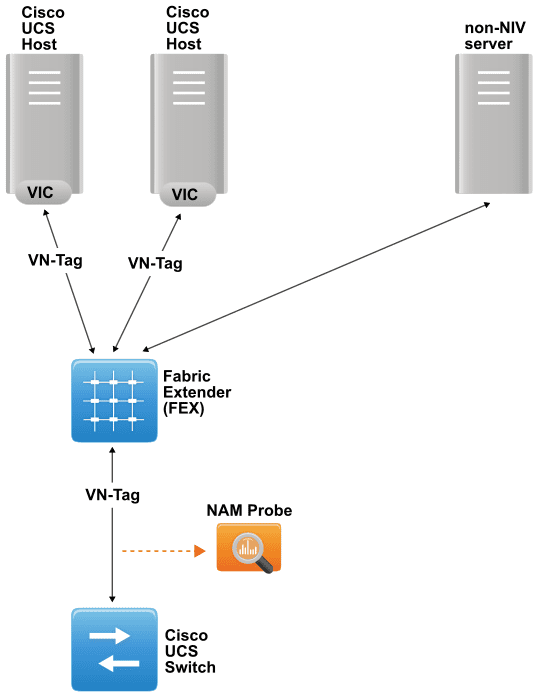 Monitoring a vPC link between FEX and Cisco UCS switch