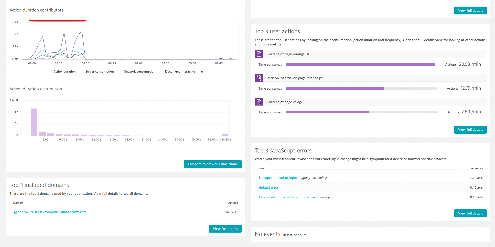 Dynatrace shows you the most relevant user actions, JavaScript errors and included domains too.