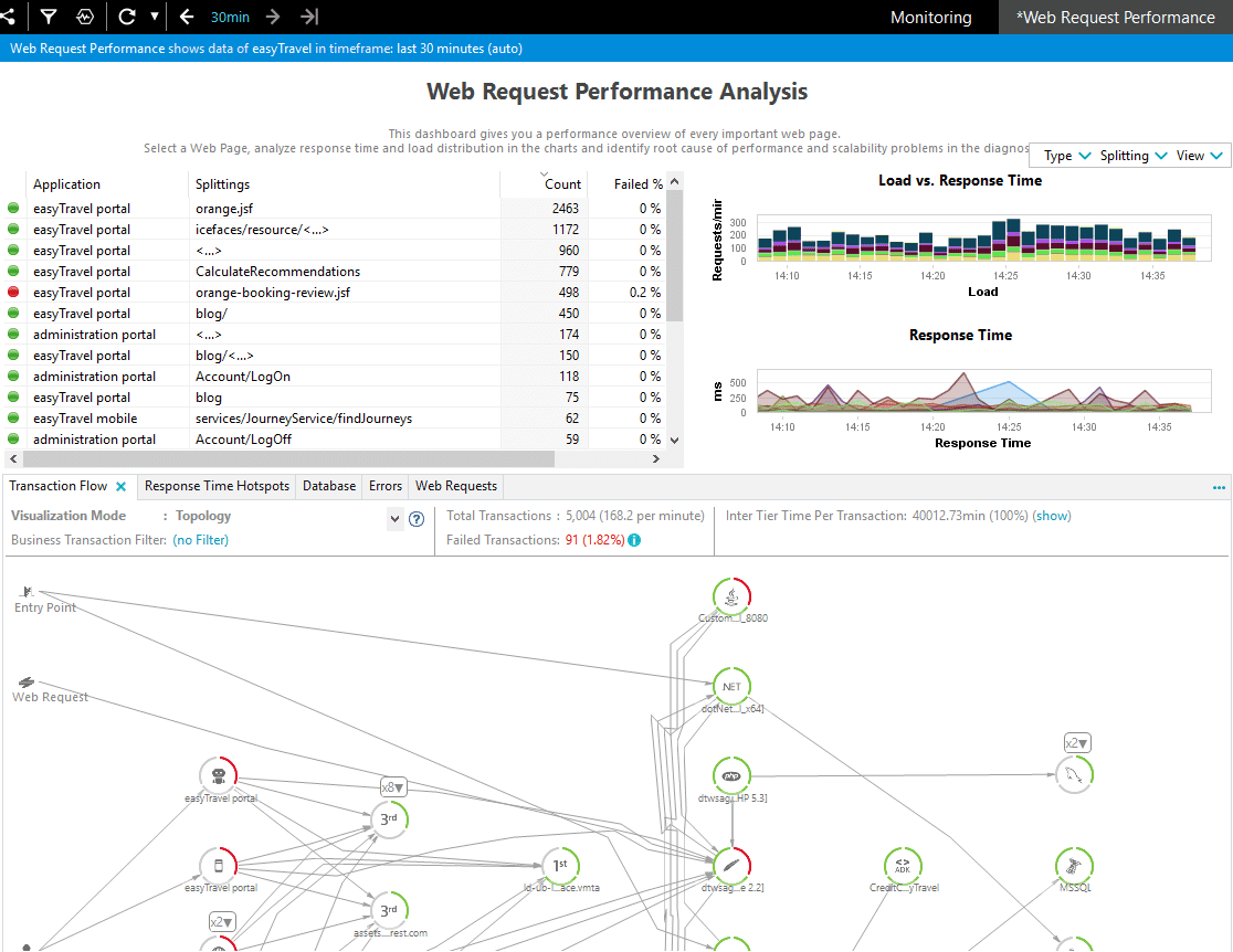 Web Performance Analysis Dashboard