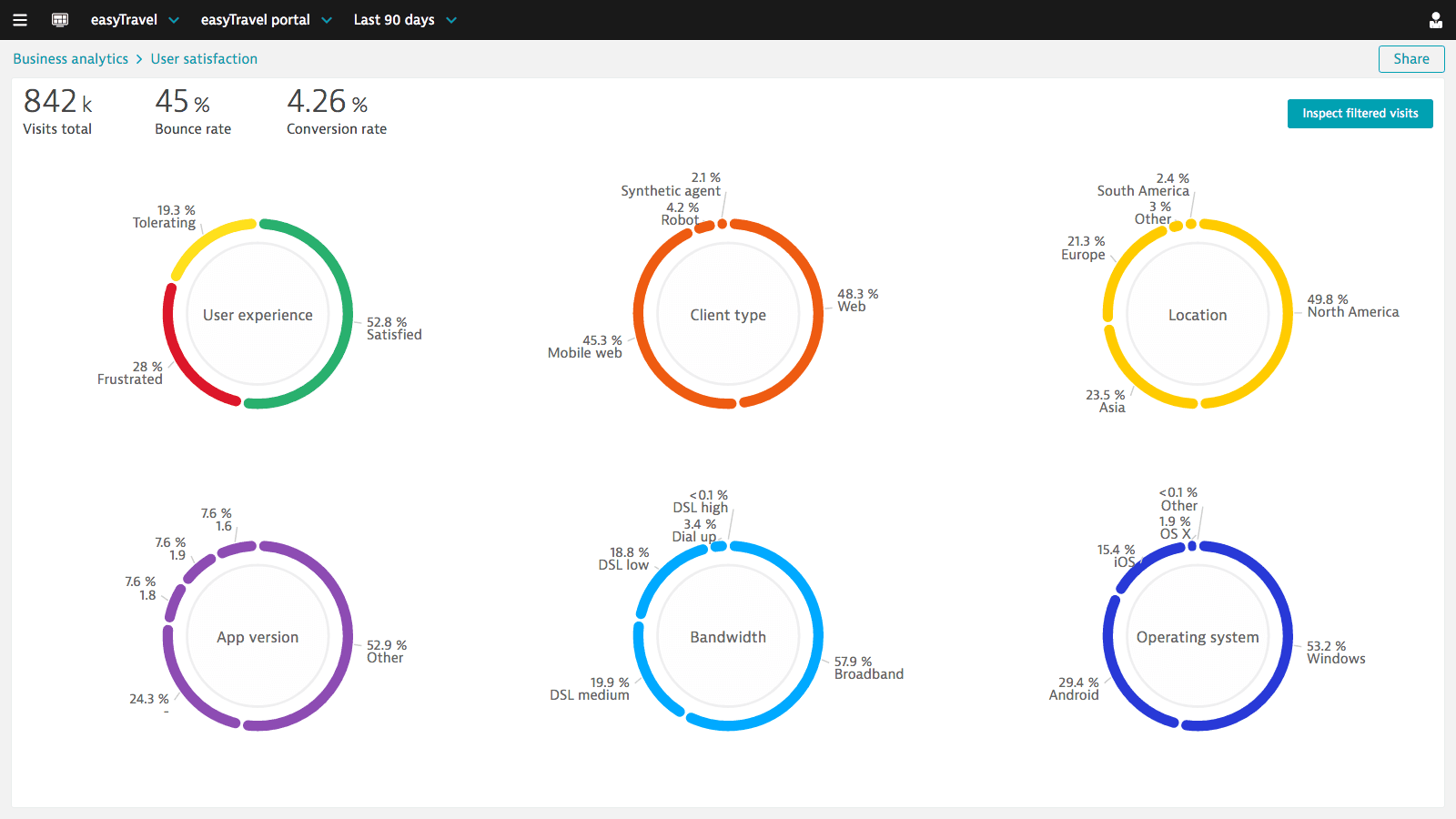 您可以充分利用 PureLytics 来更深入地了解您的客户,根据实时数据解答用户行为问题。