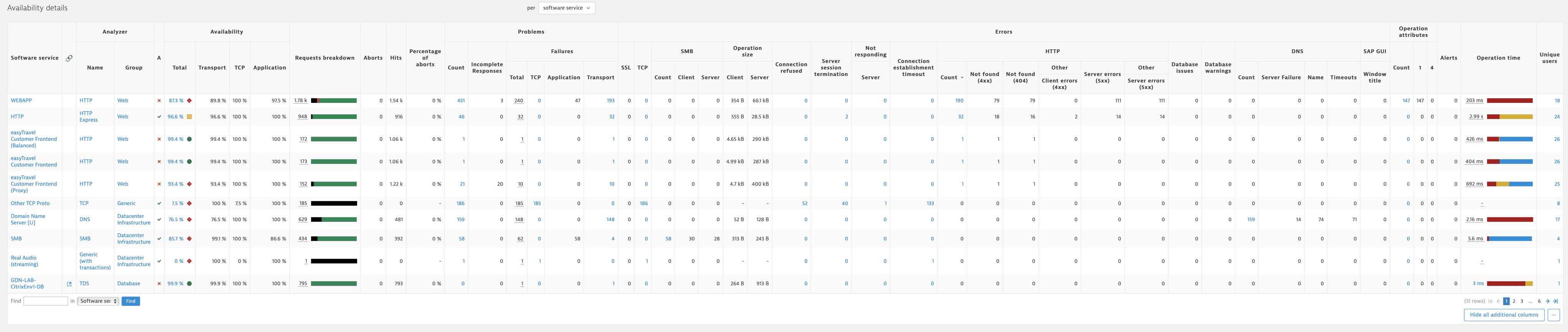 Error explorer: Show all additional columns