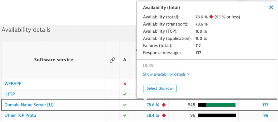 Error explorer: Availability hover