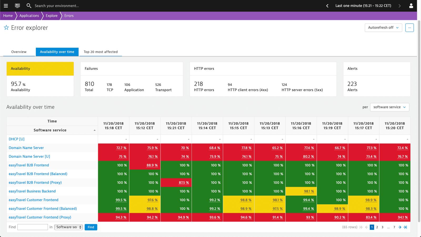 Error explorer: availability over time