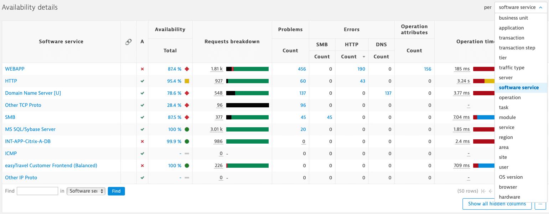 Error explorer: Availability details table - perspective selection