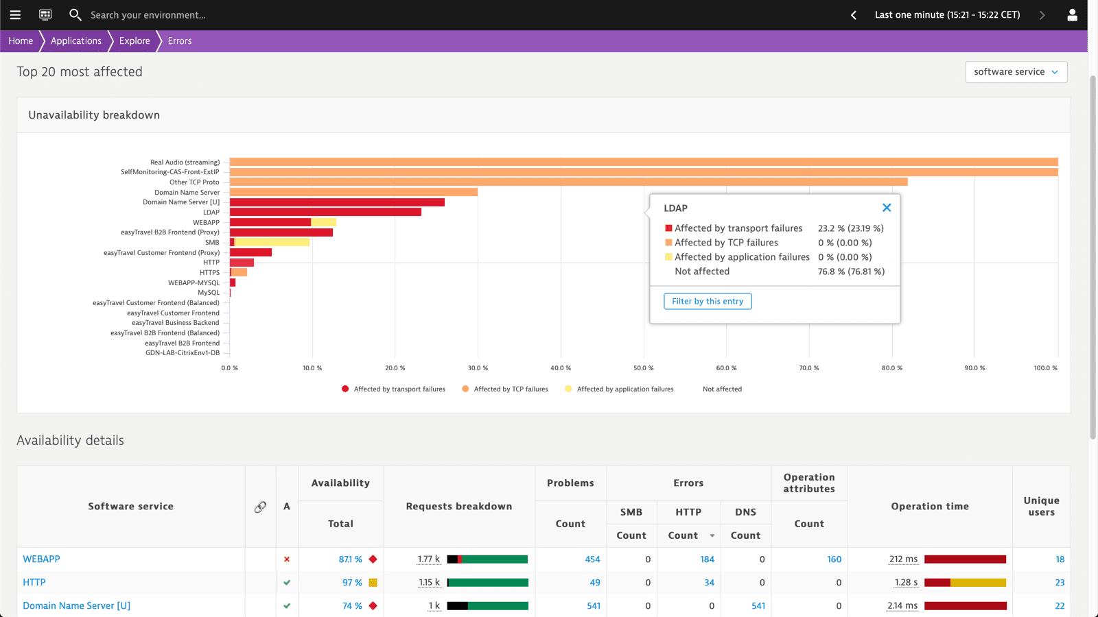 Error explorer: most affected