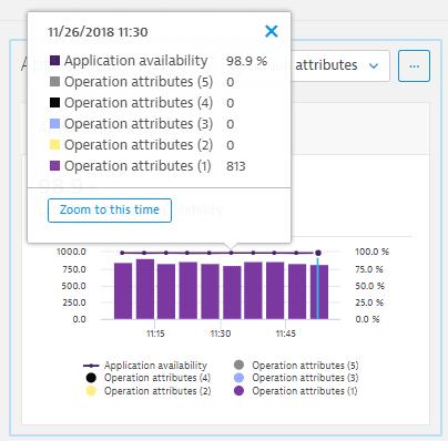 Error explorer: zoom time