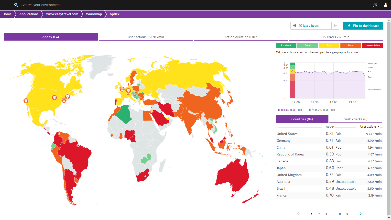 Dynatrace provides detailed insight into your users' browsing experience worldwide