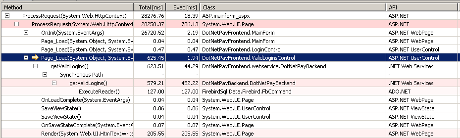 Shows the PurePath of slow performing Custom ASP.NET Control
