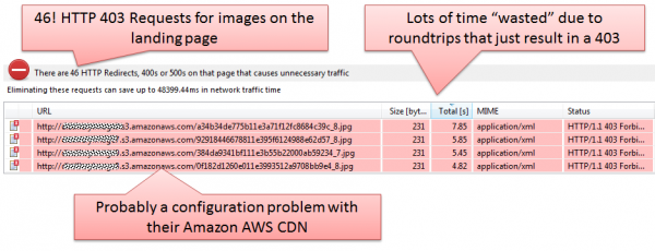 CDN Configuration problems lead to HTTP 403s and impact total page load time