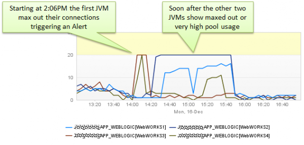 The alert triggered at 2:06PM when the first connection pool was exhausted.