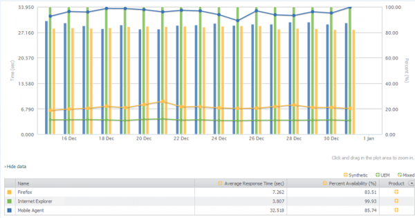 Compuware APM/Gomez Monitoring Charts showing Response Time and Availability