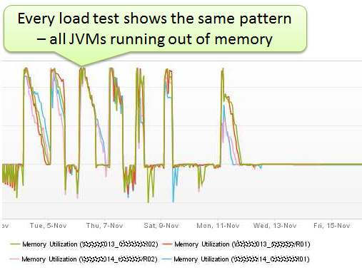 Monitoring Memory Utilization of each JVM shows that it doesn't take long until all 4JVMs in the cluster run out of memory