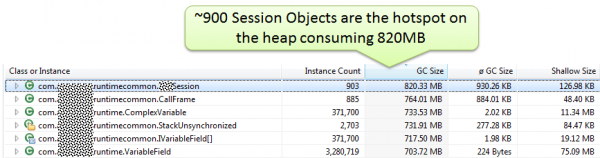 dynaTrace Memory Dump Information reveals the hotspots on the heap. The Session objects being the top contributor
