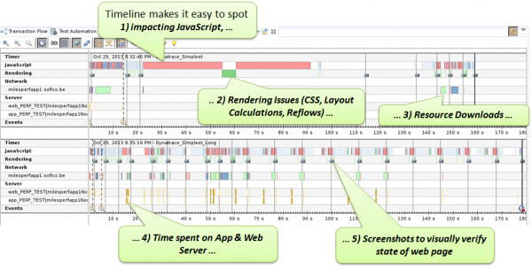 Developers love the timeline view as it is easy to see what work is done by the browser, where performance hotspots are and even provides screenshots at certain events