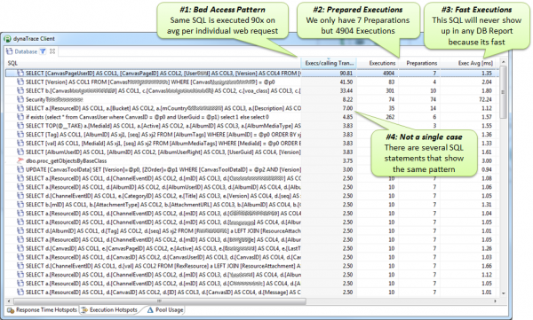 Database view shows which SQL statements are called up to 90x on average per request. Most of them are not prepared