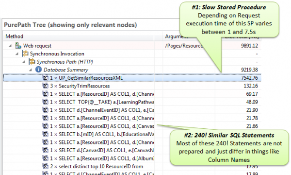 One slow stored procedure and up to 240 similar SQL statements that follow cause 90% of the transaction performance