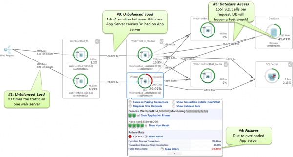 Transaction Flow highlights load balancing, failures and bad database access patterns