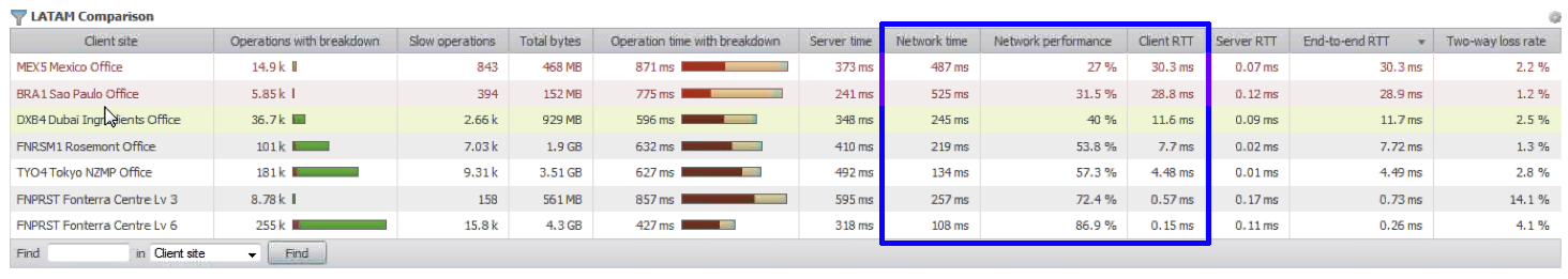 Wan Link Comparison Latam Between Offices