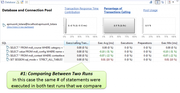 Comparing the number of SQL executions between two test runs gives you confidence that you did not introduce a regression