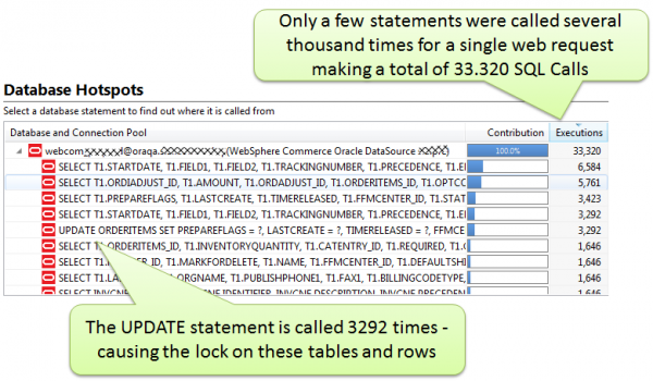 Having the same UPDATE statement being called 3292 times explains why there are locks on tables and rows which ultimately leads to the Database Lock Exception