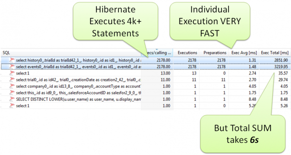 The way Hibernate is used by the application results in 4k+ individual SQL Statements and with that returning much more data than is actually needed for the report