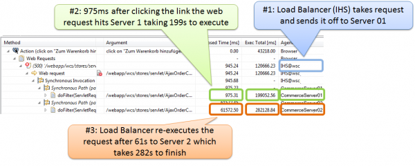 Load Balancer sending the same request against both frontend application servers