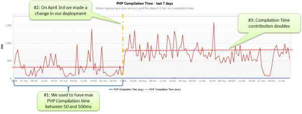 Warning Signal for PHP Monitoring: A change in our deployment in combination with more traffic on April 3rd caused our PHP Compilation Time contribution to double