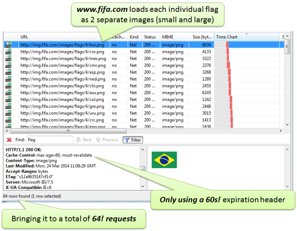Downloading 64! For Desktop and 32! Individual flag images with a 60s expiration header. Don't think these flags change that frequently!