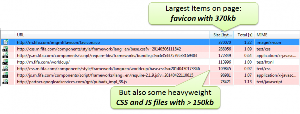 Focus on largest resources to reduce page size: Favicon, CSS and JS are good candidates