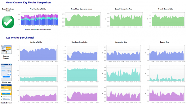 Channel Key Metrics Comparison dashboard: Comparing number of visits, User Experience Index, Conversion Rate and Bounce Rate over the three different channels Desktop Web, Mobile App and Mobile Web