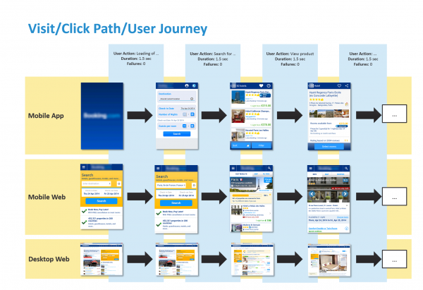Visit Journey with User Actions for Mobile App Mobile Web and Desktop Web: All visitors have the same expectations when booking a vacation, regardless of the channel they choose to use
