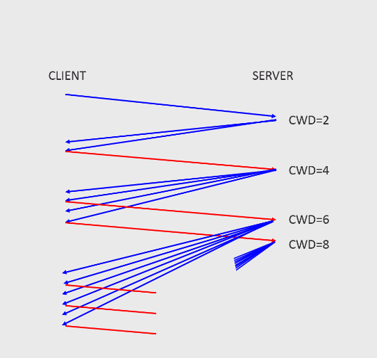 At the beginning of a new TCP connection, the CWD starts at 2 packets and increases as acknowledgements are received.