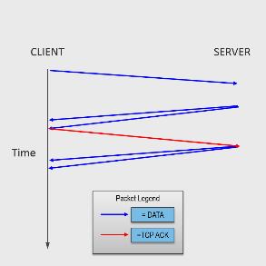 Packet Flow Diagram