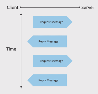 Simple client server request/reply message exchange, abstracted to an application perspective.