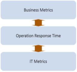 Operation performance sits at the intersection of Business and IT metrics.